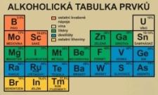 Periodická tabulka